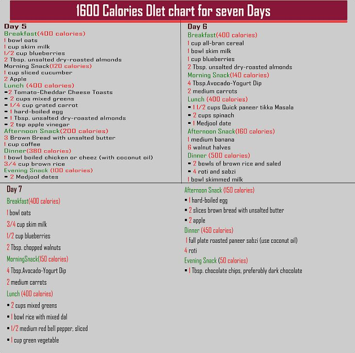 complete 7 days weight loss challenge